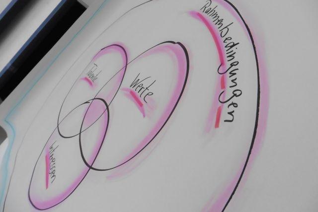 Talente, Werte, Interessen, Rahmenbedingungen