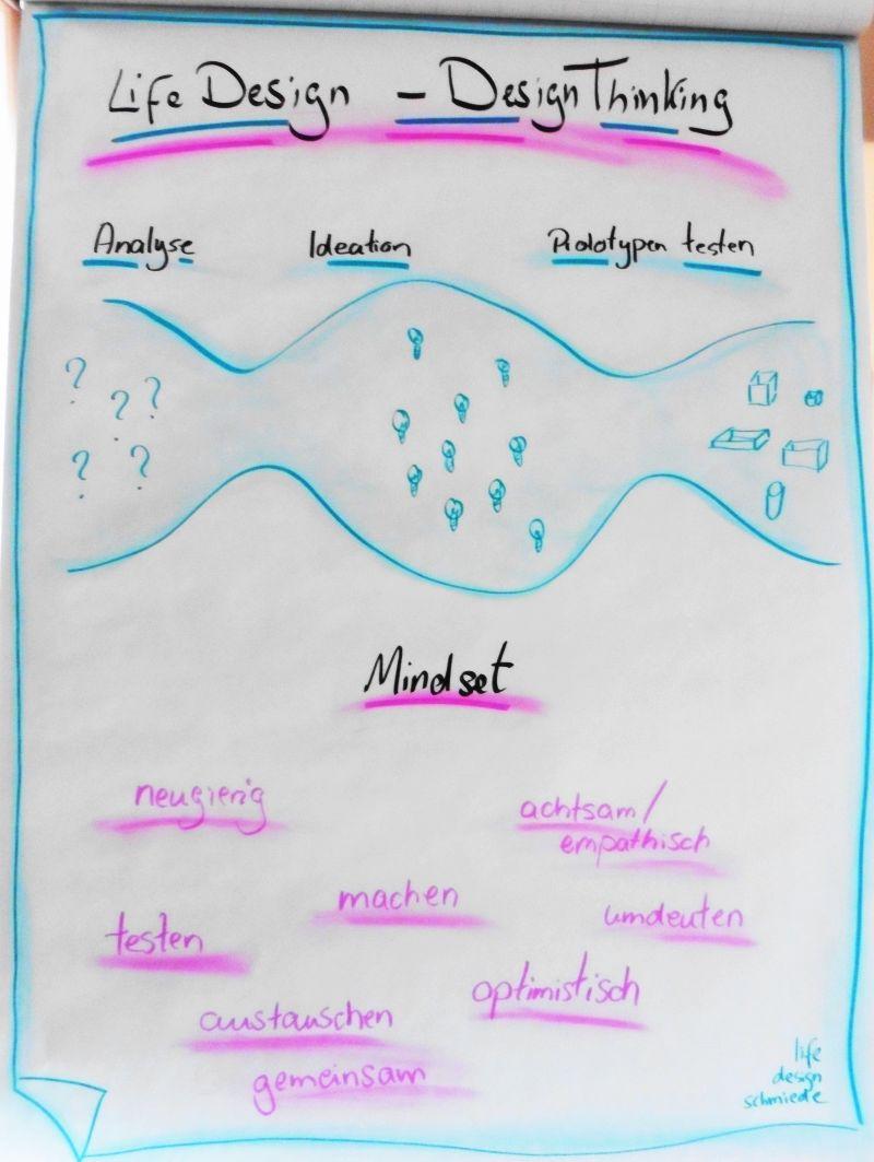 design thinking - life design