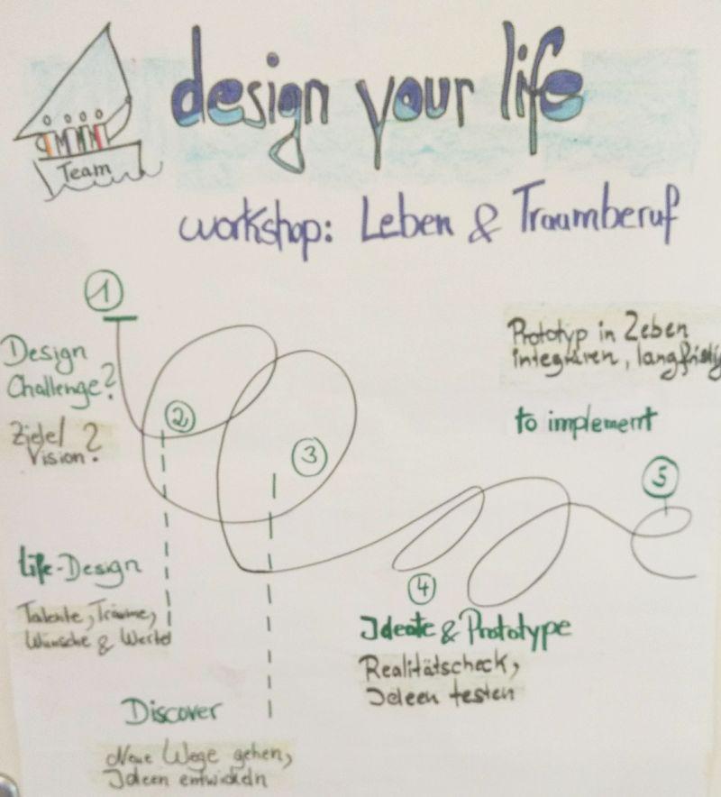 design thinking - life design ablauf